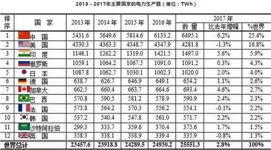 原料来源:《BP Statistical Review of World Energy June 2018》