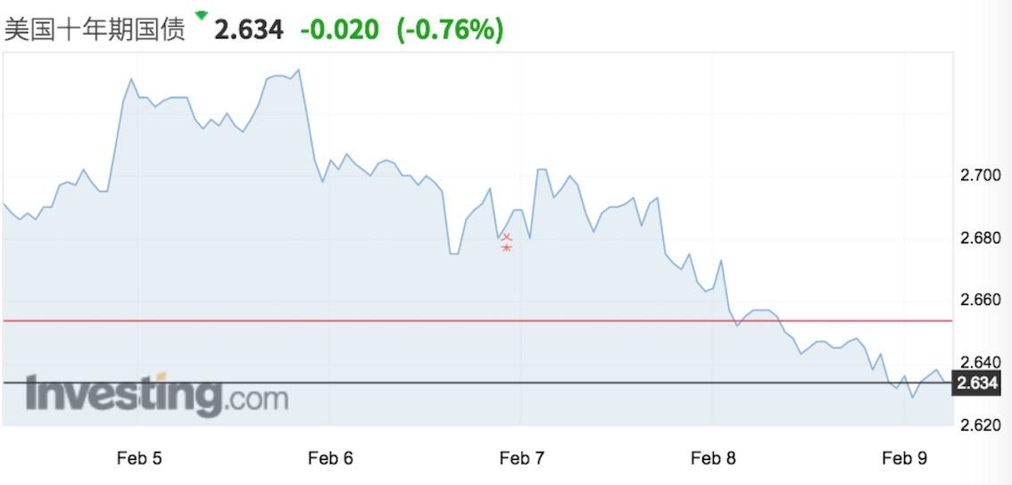 """""""美股和美债,市场的判断究竟哪个是正确的?我们选择投票给美债,""""罗伯逊对记者提及,""""美股反弹的最佳解释是,去年12月超跌了,美联储'转鸽'也加速了空头回补的进程。"""""""