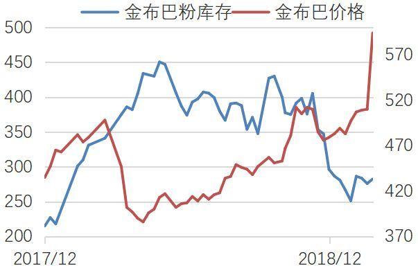 跟踪报告丨春节假期SGX铁矿涨幅超8%?开市前你必须了解Vale矿难影响情况!
