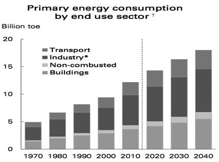 图为BP世界2018年能源展望