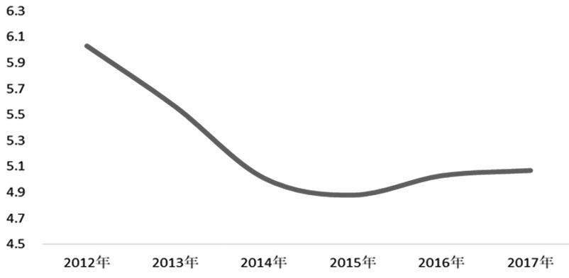 图为2012—2017年GDP增长率