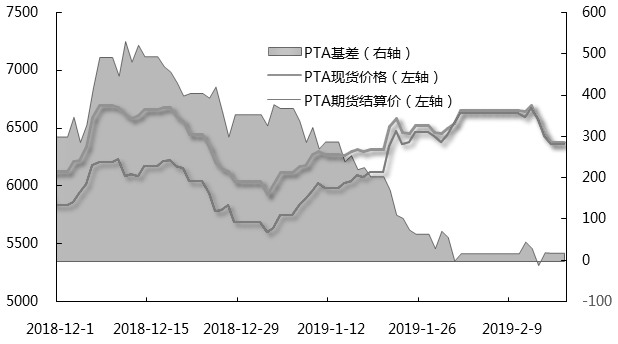 图为PTA主力合约期现价差(元/吨)