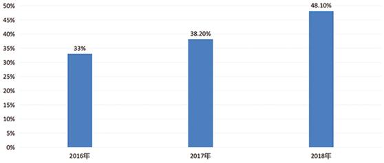 2016年-2018年线上3000元以上产品零售额占比情况