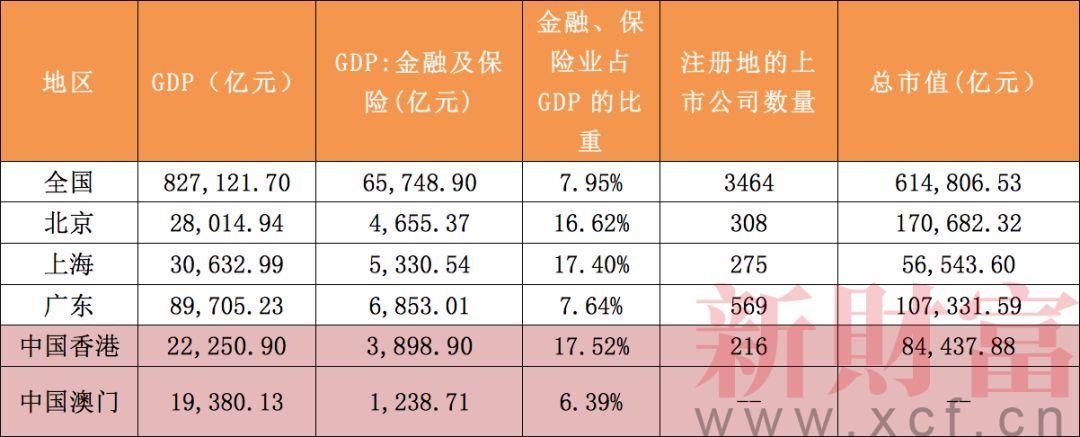 数据来源:Wind   细看其在金融领域的实力。香港具备稳定而灵活的资本市场,货币、商品、资金、信息和人才可自由流通,在股票市值、IPO集资、资产管理及银行等方面更持续在全球领先之列。此外,作为世界金融枢纽,香港是全球最大的离案人民币业务中心,还通过沪港通、深港通及债券通等,推动人民币国际化及发挥跨境资金融通作用。作为湾区金融重镇,地位尚难以取代。   不过,对于广深两地来说,金融业的发展也不无机会。广州、深圳长期是中国经济总量第三、第四的城市,其中,广州是华南地区的门户,深圳则是中国民营