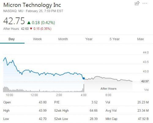 美光股票现在真的便宜吗?