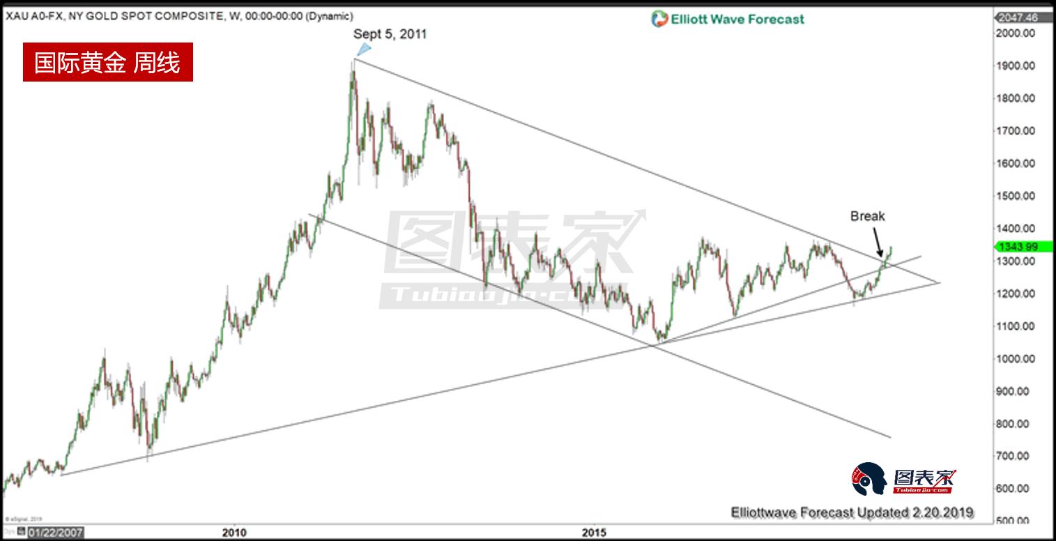 若價格繼續上行,黃金的合理波動目標是2018年的高點1360附近。 過去5年裡,金價曾多次受阻於該水平,因此若金價能突破且收於1360美元之上,暗示進一步上漲目標為1700美元附近。 下圖為過去5年黃金價格走勢形成的圓形底部。