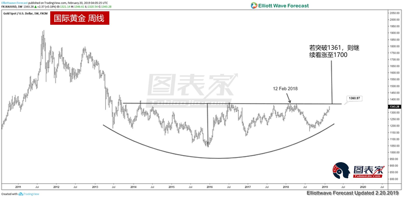 對黃金的艾略特波浪分析顯示,黃金兌世界貨幣(WOCU)即將出現突破上漲。 WOCU是一籃子貨幣的加權貨幣。