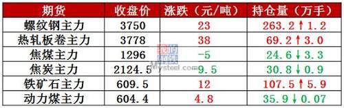 2月28日,全国1家钢厂发布调价新闻,价格上涨20元/吨。