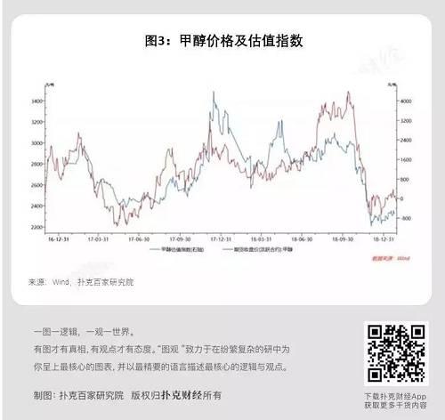 按照图3,倘若在甲醇估值辅助价格判定处于近年相对矮的位置做众,在估值处于近年相对高的位置做空,往往能获得不错的收入。——大越期货投资询问部