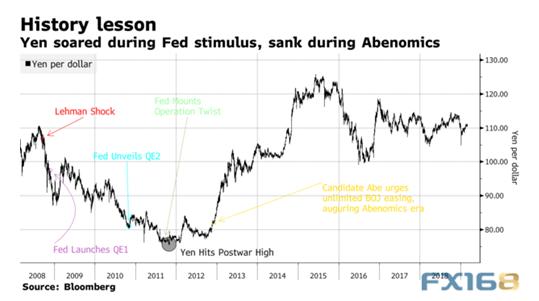 (日元在美联储刺激经济期间飙升,在安倍经济学期间贬值,来源:彭博、FX168财经网)