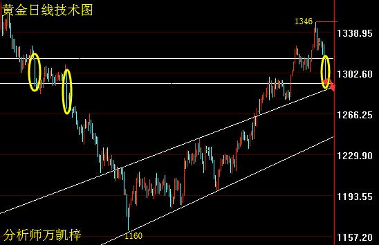 万凯梓:美股美元双双上涨 黄金暴跌下周布局及解套