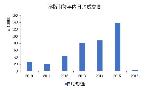 数据来源:Wind,中粮期货机构服务部