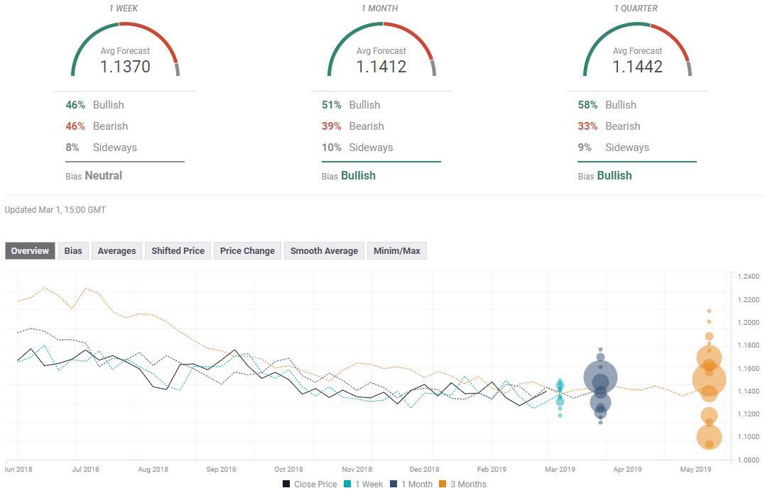 外汇投资者必看!七大货币对最新汇率预测(3月4日当周)+ea智能交易系统下载