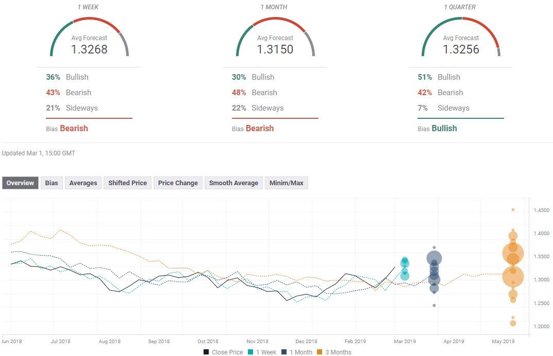 外汇投资者必看!七大货币对最新汇率预测(3月4日当周)www.zaokongjian.com