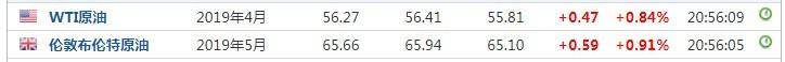 三大期指小幅上涨 油价走强 特斯拉(TSLA.US)盘前涨超1%