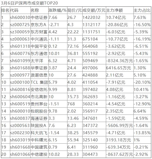 1096亿资金争夺20股:主力资金重点出击6股(名单)