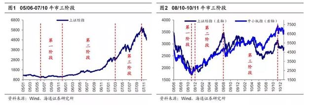 九大券商全部看涨看后市  华泰策略等待新驱动力信号