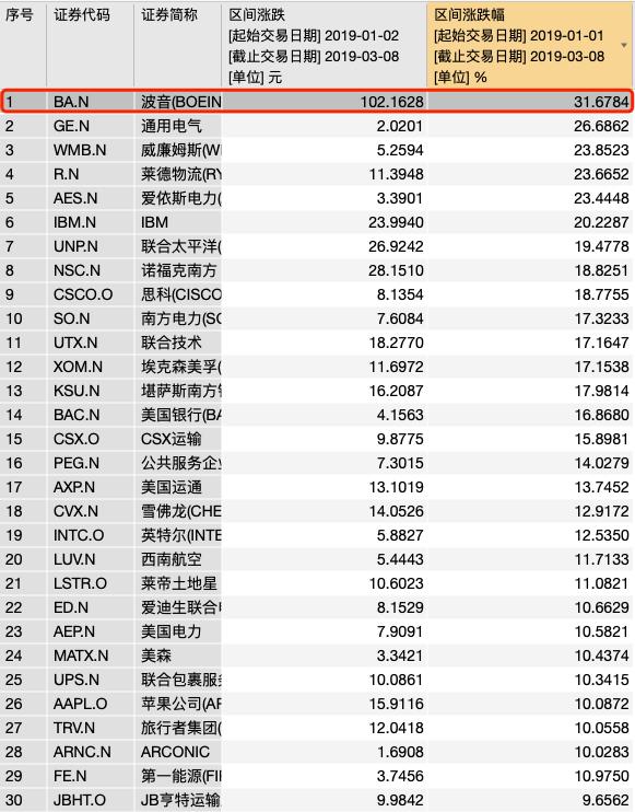 众多航司因空难事件停飞737MAX8 波音11日股价创18年来盘中最大跌幅