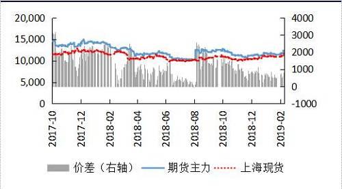 资料来源:Wind,申万期货研究所
