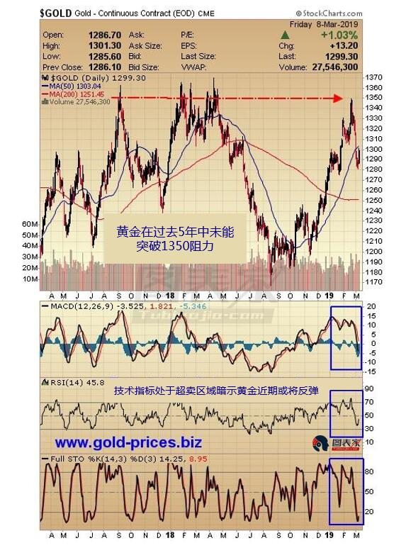 图为黄金日线走势,价格受阻于1350水平后走低,技术指标RSI、STO和MACD均处于超卖区域。分析师Bob Kirtley认为,这暗示黄金近期或将反弹。