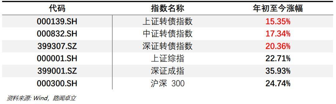中国可转债市场备受固收型基金追捧 年初至今回报率高达17%