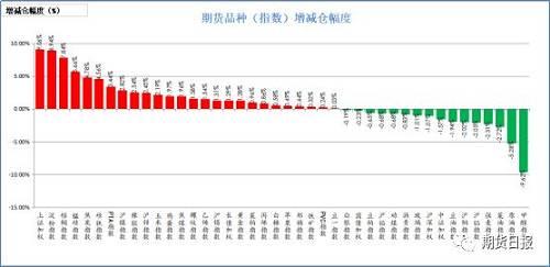 昨日商品多数增仓。增仓幅度居前的是上证50,9.06%、淀粉,8.94%、棕榈油,7.84%、锰硅,5.66%、焦炭,4.78%;减仓幅度居前的是甲醇,9.62%、原油,5.28%、菜油,2.72%、强麦,2.31%、沪铝,2.05%。