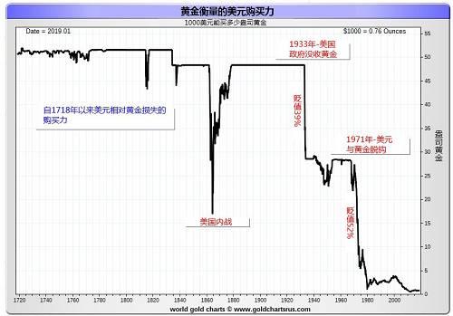 2018年对金融市场来说是不堪回首的一年,117年来首次出现93%的资产在日历年结束时下跌,美元的表现好于全球股票和大宗商品。上一次美元跑赢全球其他资产类别是在1969年,也就是美元与黄金脱钩不久前。