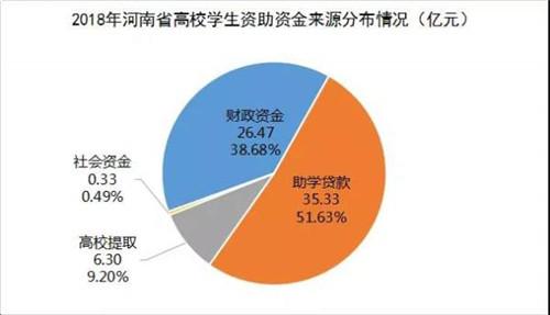 《2018年河南学生资助发展报告》发布 学校支出资助资金共8.29亿元