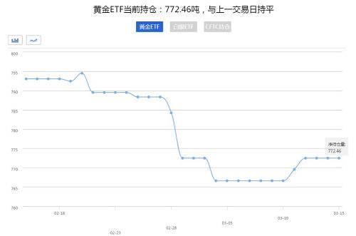 黃金多頭突然潰敗跌破1300,昨天市場究竟發生了啥驚天巨變?