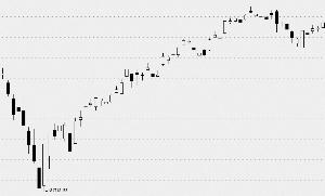 """全球股市上周""""涨""""声四起    美联储或继续""""鸽""""声嘹亮"""