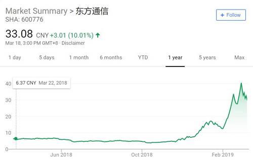 东方通信股价走势