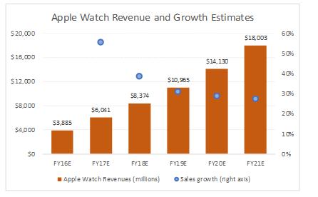 独占半壁江山,苹果手表的潜力何在?