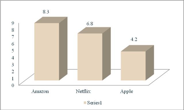 在流媒体领域,苹果能否超越Netflix?