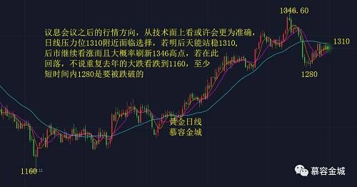 慕容金城:3月议息会议在即,黄金白银行情预测