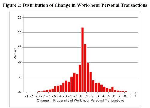 """研究显示,在收获房价上涨的""""意外之喜""""后,上班时间内消极怠工的行为增加相当明显。"""