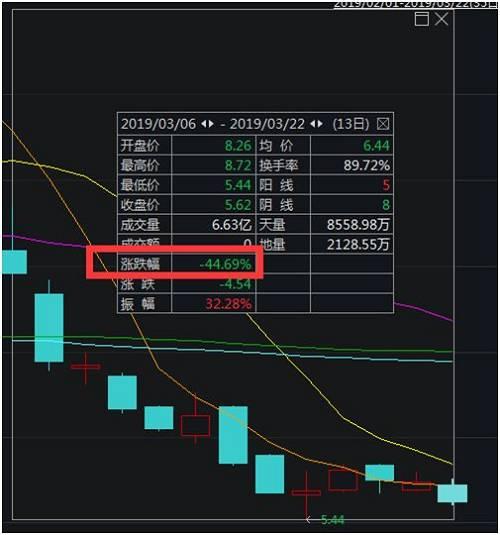 股价近腰斩,市值跌超百亿,刚又要裁员。3%!蔚来汽车还有异日么