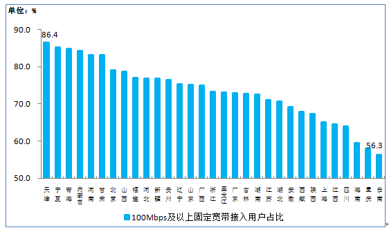 中国网财经3月27日讯 据工信部网站消息,工信部27日公布2019年1-2月份通信业经济运行情况。2019年1-2月,电信业务收入累计完成2208亿元,同比增长1.9%,电信业务收入增速小幅回落。截至2月底,手机上网用户数规模达12.7亿户。 具体内容如下: 一、总体运行情况 电信业务收入增速小幅回落。1-2月,电信业务收入累计完成2208亿元,同比增长1.