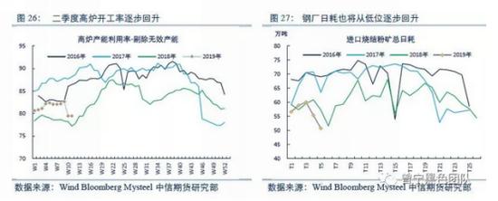 除了生產需求以外,階段性補庫需求也同樣存在。由于年后鐵礦價格暴漲,鋼廠在春節期間補充過庫存的情況下,采購放緩,3月北方限產階段性加強,又抑制了采購意愿,年后基本均以消耗庫存為主。導致目前鋼廠鐵礦庫存處于偏低水平,特別是限產區域鋼廠,樣本鋼廠鐵礦庫存已處于歷史低點,在后期生產需求回升后,同樣存在補庫需求。