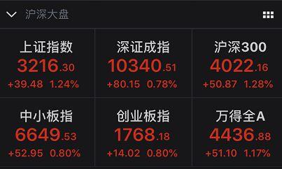 具体来看,共计133家企业涨停,其中券商再掀涨停潮,港口水运、上海自贸等题材午后持续发力。而被社保基金减持近百亿的交通银行,也收涨0.32%。从资金流向来看,北上资金共计流入近30亿元。