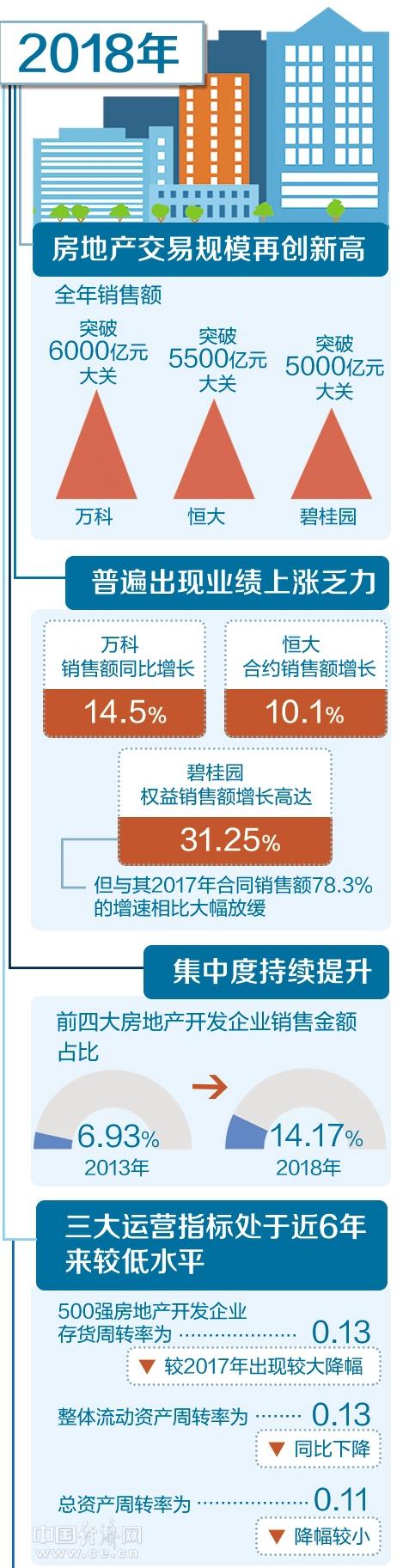 [推荐]房地产行业集中度不断上升房屋产品力将成企业竞争主方向