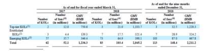 """能够说,如涵控股对于顶级KOL股票排名倚赖水平专门高,尽管该配资app排名旗下KOL数目照样不息添进,但张大奕等头部KOL撑首了如涵收好股票排名半壁江山。张大奕不光对如涵持股15%、为配资app排名第六大股东,更是如涵孵化股票排名百余位网红中当之无愧股票排名""""顶梁柱""""。"""