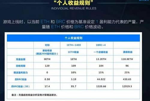 而从 3 月底开始,BRC 买盘不断增加,价格随之暴涨。短短十几天,价格翻了 3 倍。「模式币」的叫法也在币圈彻底传开。