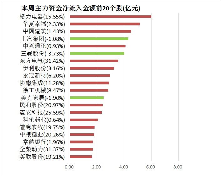 【一周资金路线图】主力资金净流出近2376亿 化工行业净流出规模居首