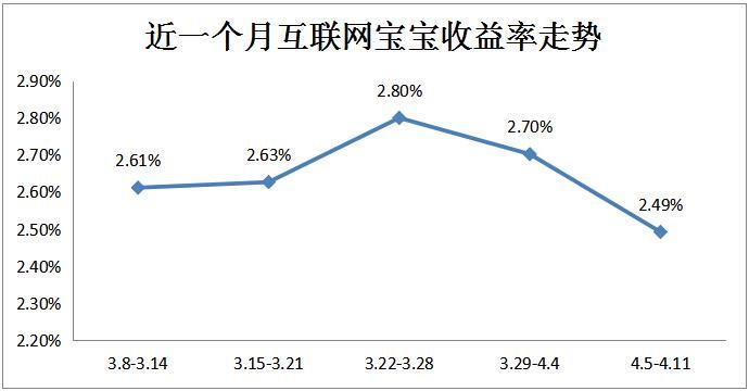 """创新低!互联网""""宝宝""""平均收益率跌至2.49%"""