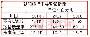 朝阳银行2019年度拟发行同业存单160亿元 不良贷款率增长四成