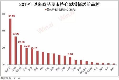 此外,棉花、白糖最低标准持仓量年增长分别达16.40亿元、9.03亿元,位列板块前列。