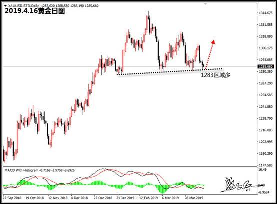 盛文兵:欧美反补贴争端升级 经济前景存疑油价涨势暂歇