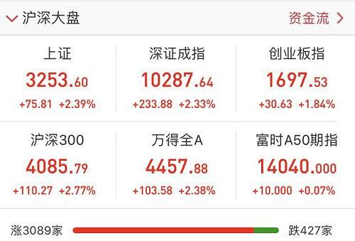 两市投资者数目突破1.5亿,3月新添投资者超200万