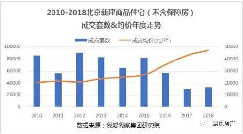 按常理,这个时候不是应该大幅缩小政策房供应吗?像北京,共有产权房经过两年的大干快上,到现今大面积滞销。