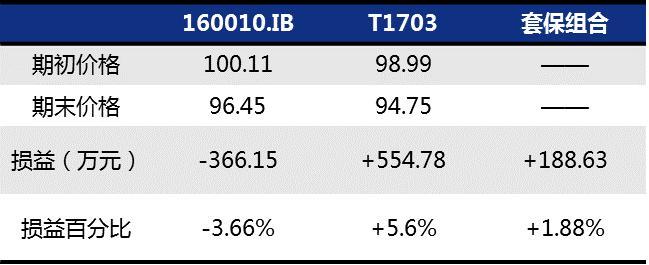 国债期货套期保值的三大套路